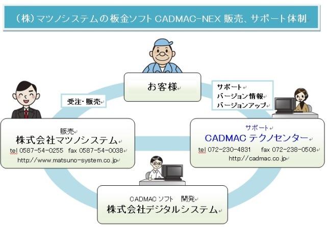 cadmacnex-f5