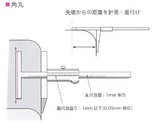 coramgauge-f1
